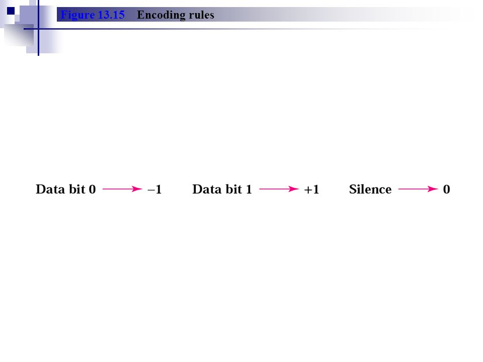 Figure Encoding rules