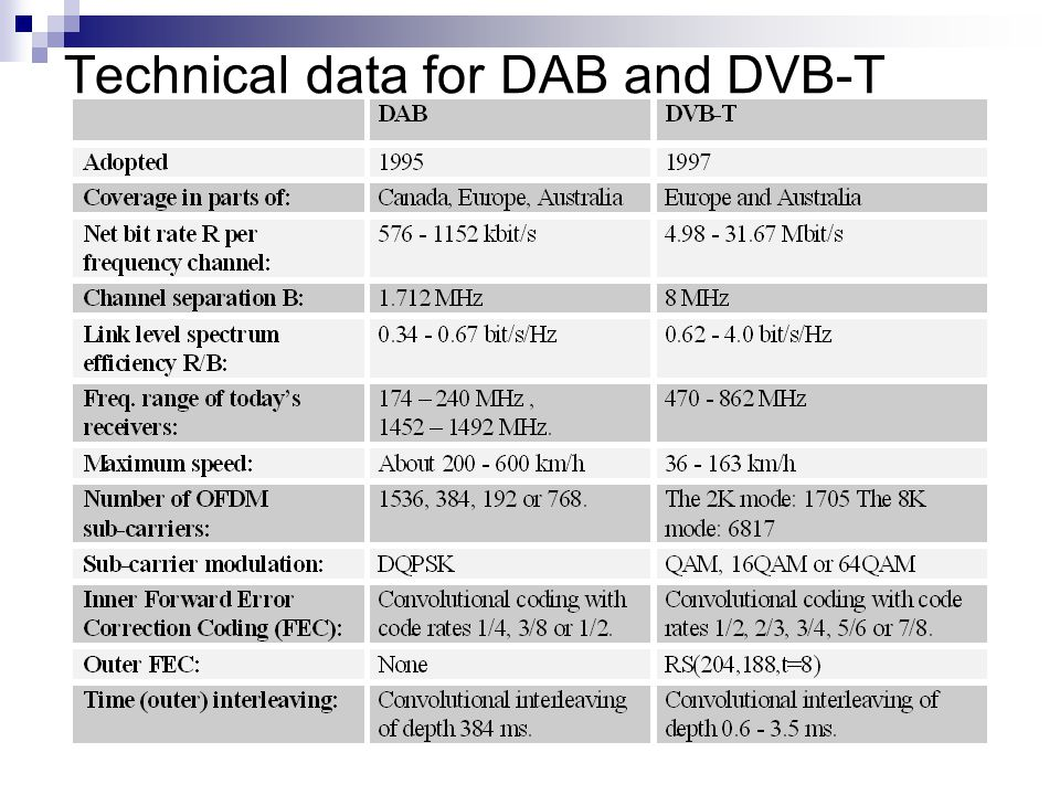Technical data for DAB and DVB-T