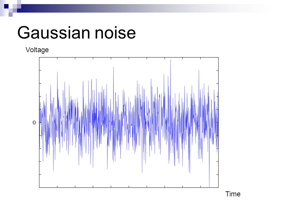 Gaussian noise Voltage Time