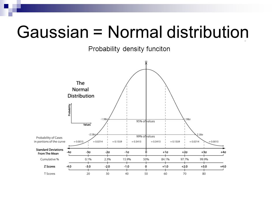 Gaussian = Normal distribution