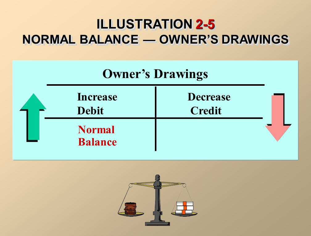 ILLUSTRATION 2-5 NORMAL BALANCE — OWNER'S DRAWINGS