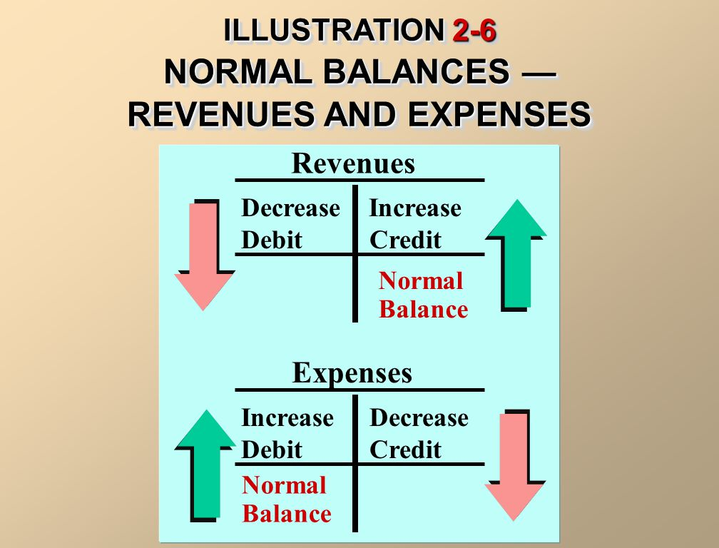 NORMAL BALANCES — REVENUES AND EXPENSES