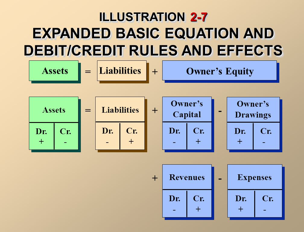 ILLUSTRATION 2-7 EXPANDED BASIC EQUATION AND DEBIT/CREDIT RULES AND EFFECTS