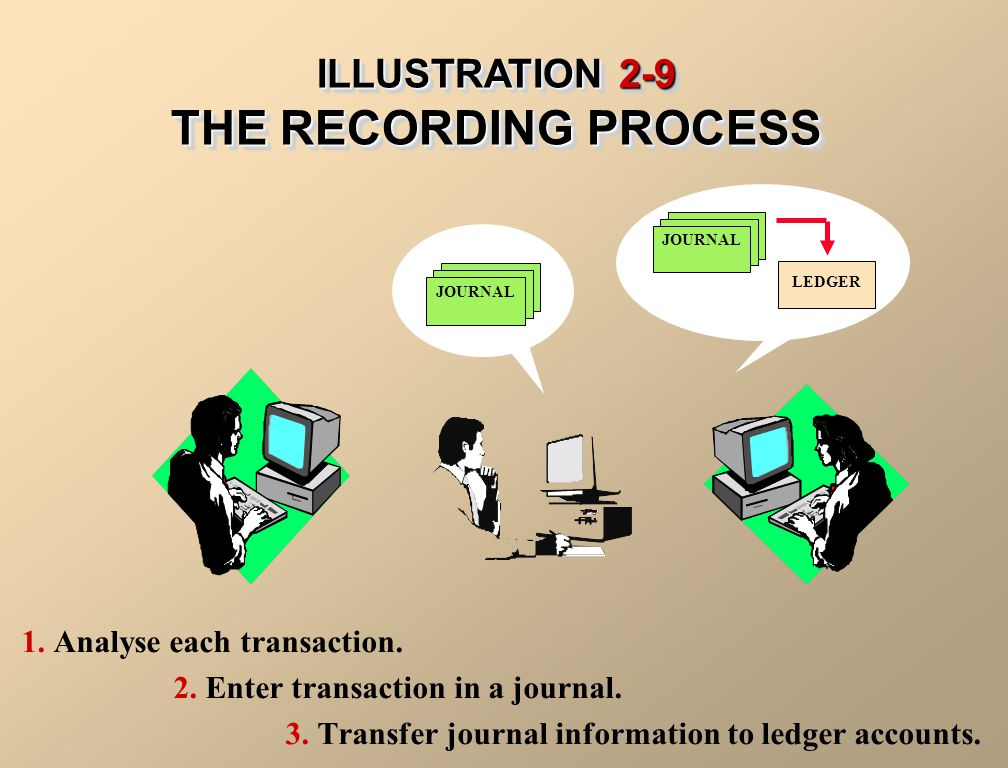 ILLUSTRATION 2-9 THE RECORDING PROCESS