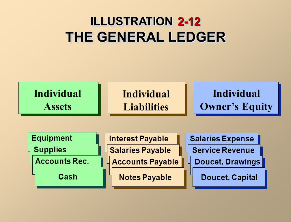 ILLUSTRATION 2-12 THE GENERAL LEDGER