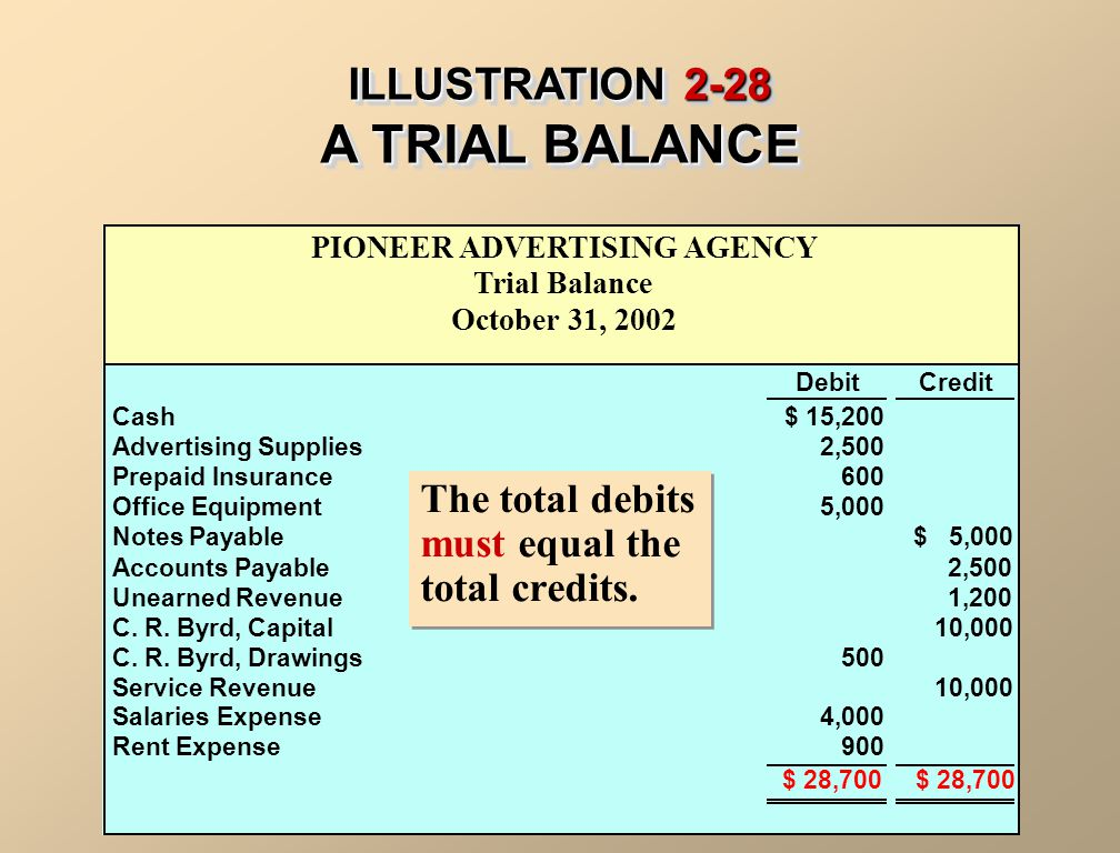ILLUSTRATION 2-28 A TRIAL BALANCE
