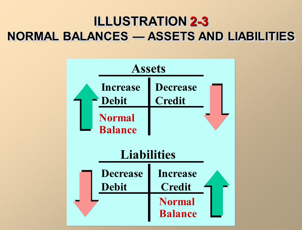 ILLUSTRATION 2-3 NORMAL BALANCES — ASSETS AND LIABILITIES