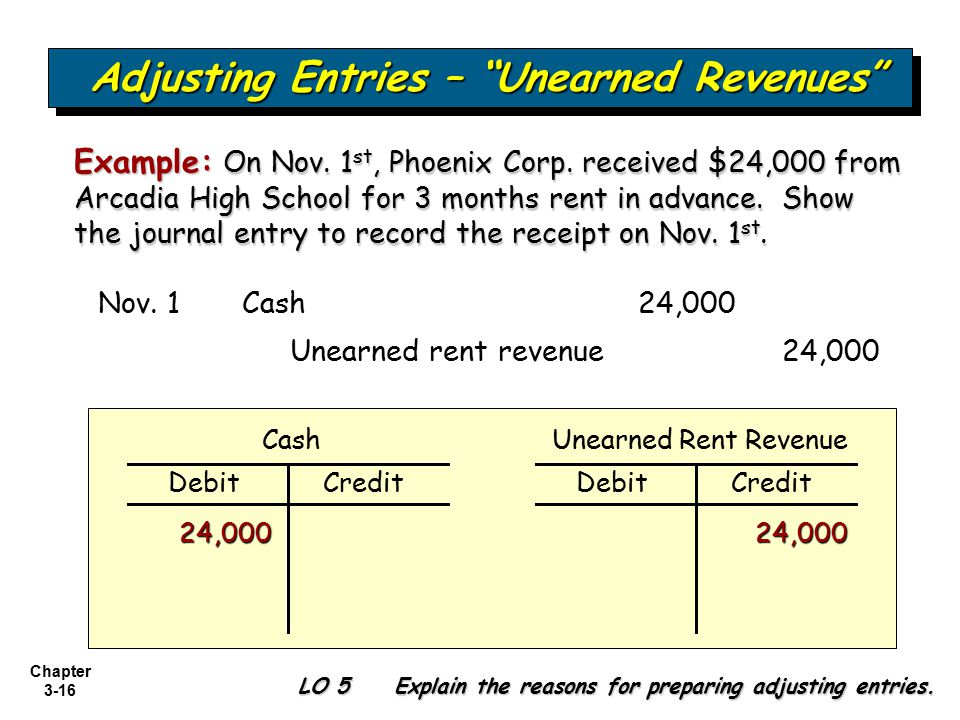 Adjusting Entries – Unearned Revenues