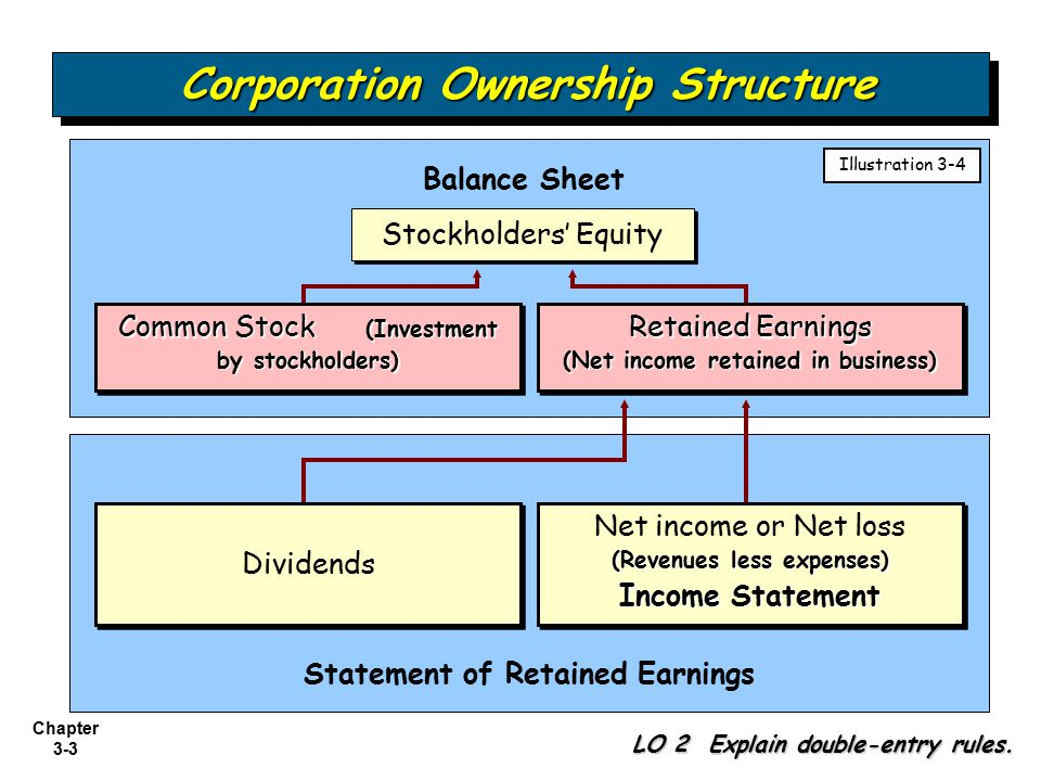 Corporation Ownership Structure