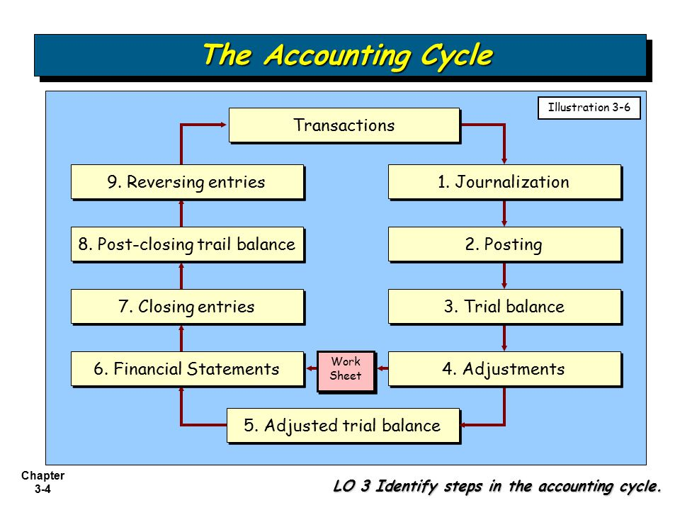 The Accounting Cycle Transactions 9. Reversing entries