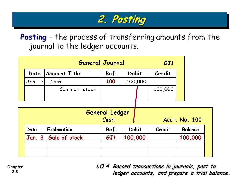 2. Posting Posting – the process of transferring amounts from the journal to the ledger accounts. General Journal.
