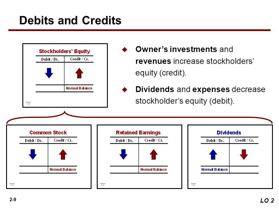 do dividends increase stockholders equity