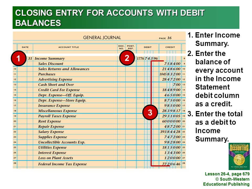 CLOSING ENTRY FOR ACCOUNTS WITH DEBIT BALANCES