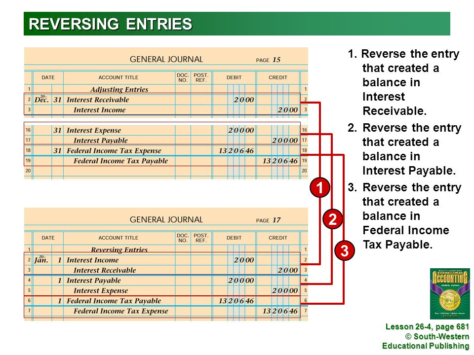 REVERSING ENTRIES 1. Reverse the entry that created a balance in Interest Receivable. 1.