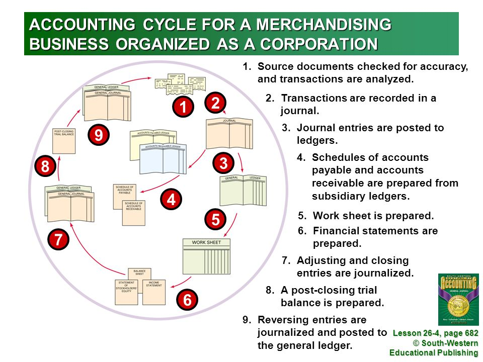 Lesson 26-4 (GJ) ACCOUNTING CYCLE FOR A MERCHANDISING BUSINESS ORGANIZED AS A CORPORATION.