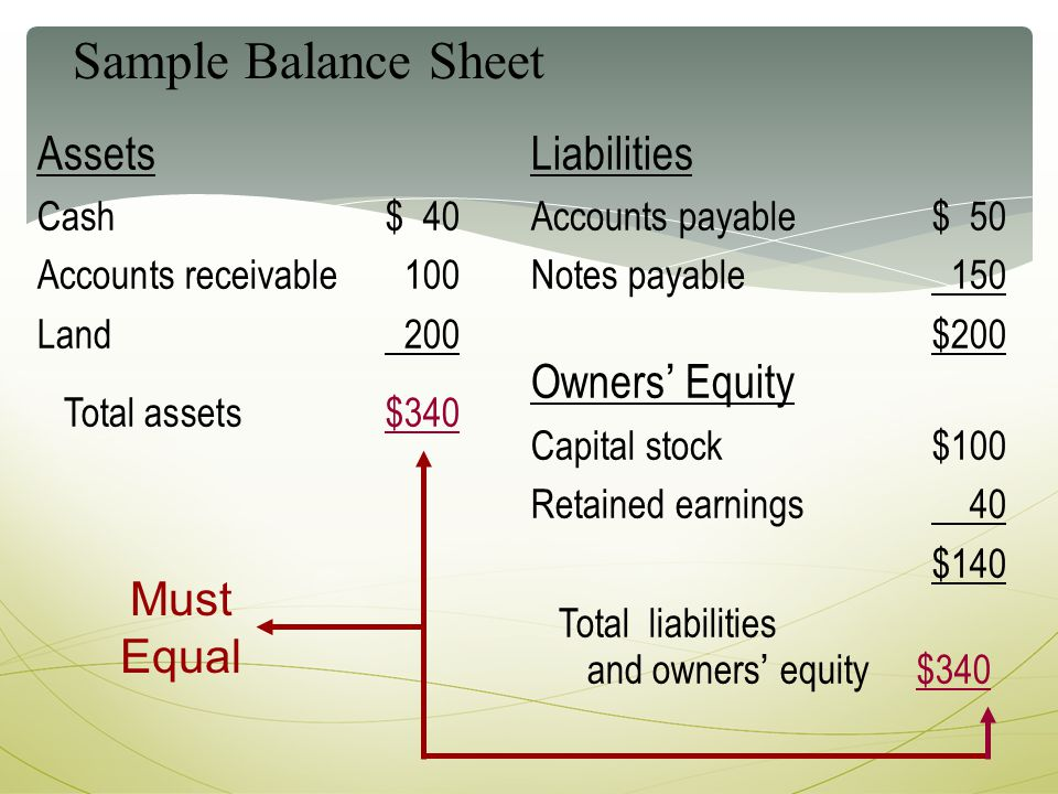 accounting for liabilities and owners' equity Liabilities represent claims by other parties aside from the owners against the assets of a company income refers to an increase in economic benefit during the accounting period in the form of an increase in asset or a decrease in liability that results in increase in equity, other than contribution.