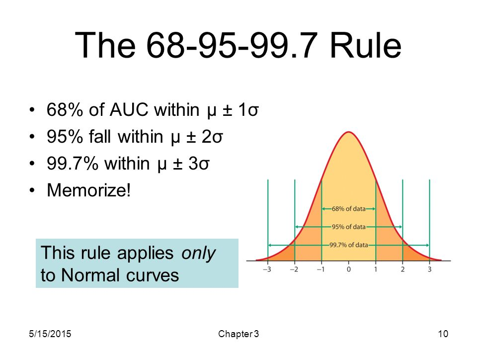 The Rule 68% of AUC within μ ± 1σ 95% fall within μ ± 2σ