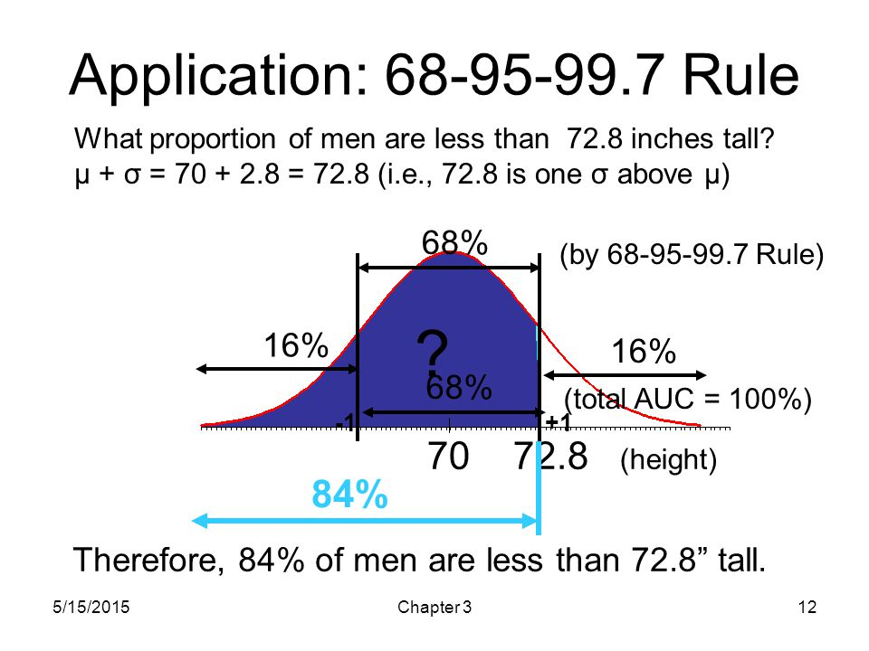 Application: Rule (height) 84% 68% 16% 16% 68%