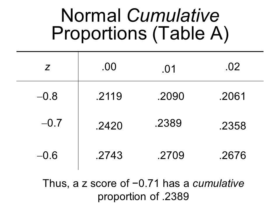 Normal Cumulative Proportions (Table A)