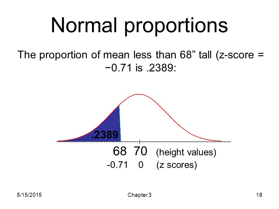 The proportion of mean less than 68 tall (z-score = −0.71 is .2389: