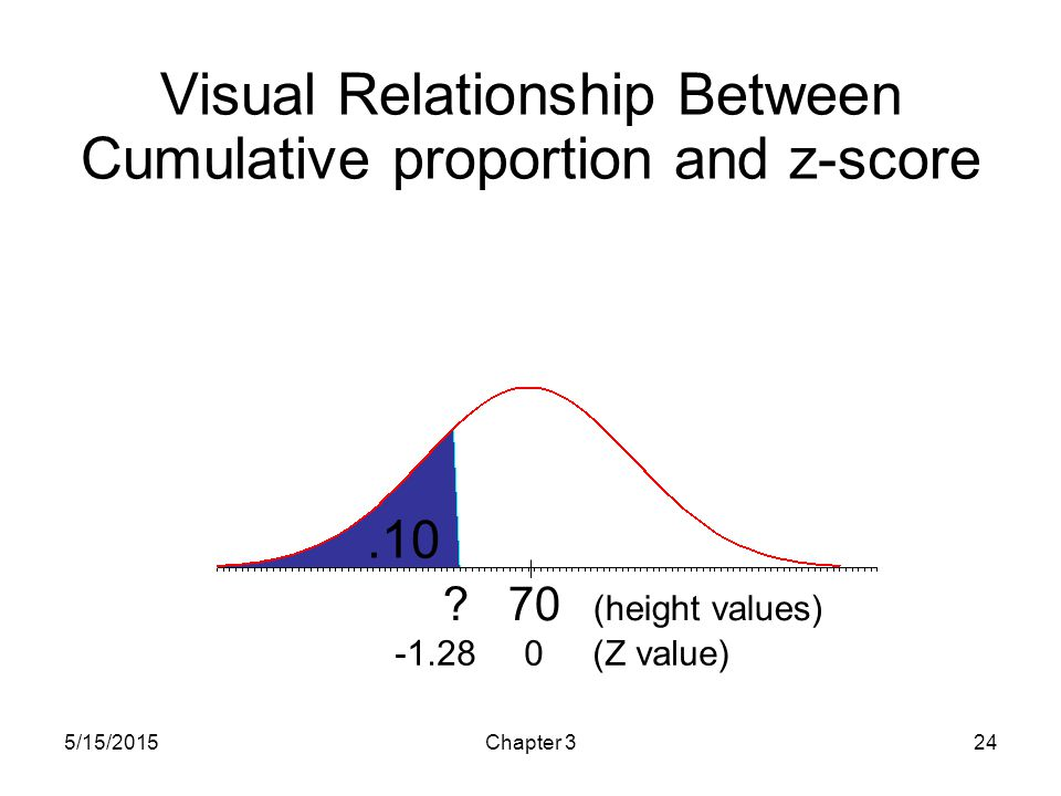 Visual Relationship Between Cumulative proportion and z-score