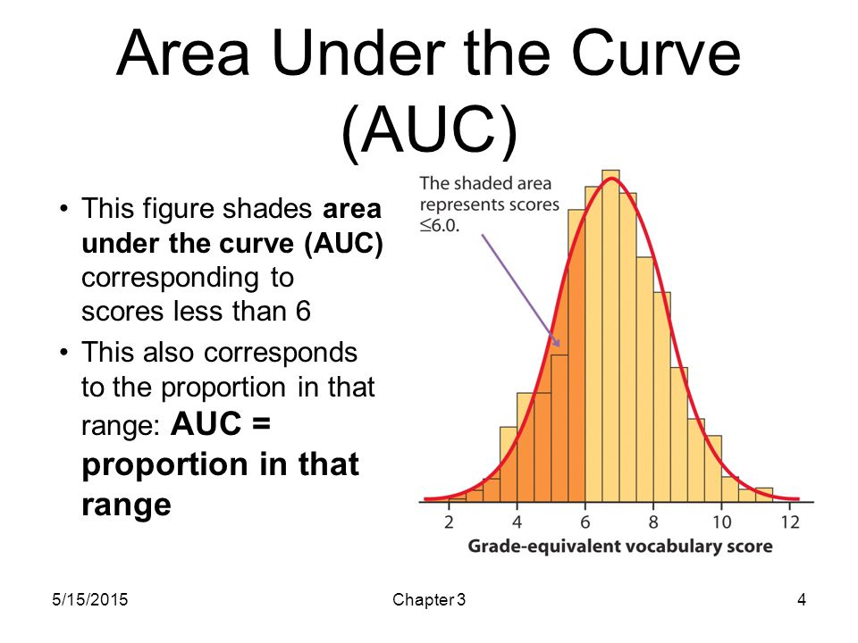 Area Under the Curve (AUC)