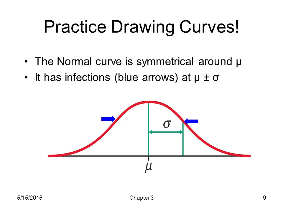 Practice Drawing Curves!