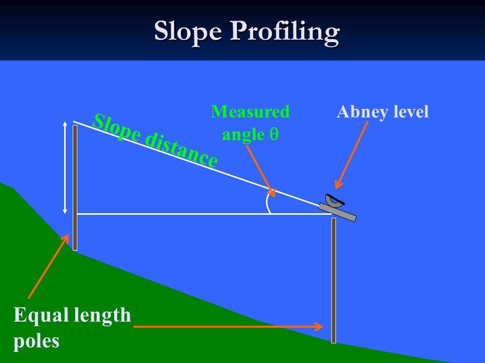 The Abney Level Useful for simple slope profiles, horizon