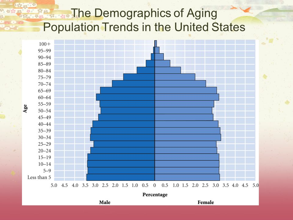 The Demographics of Aging Population Trends in the United States