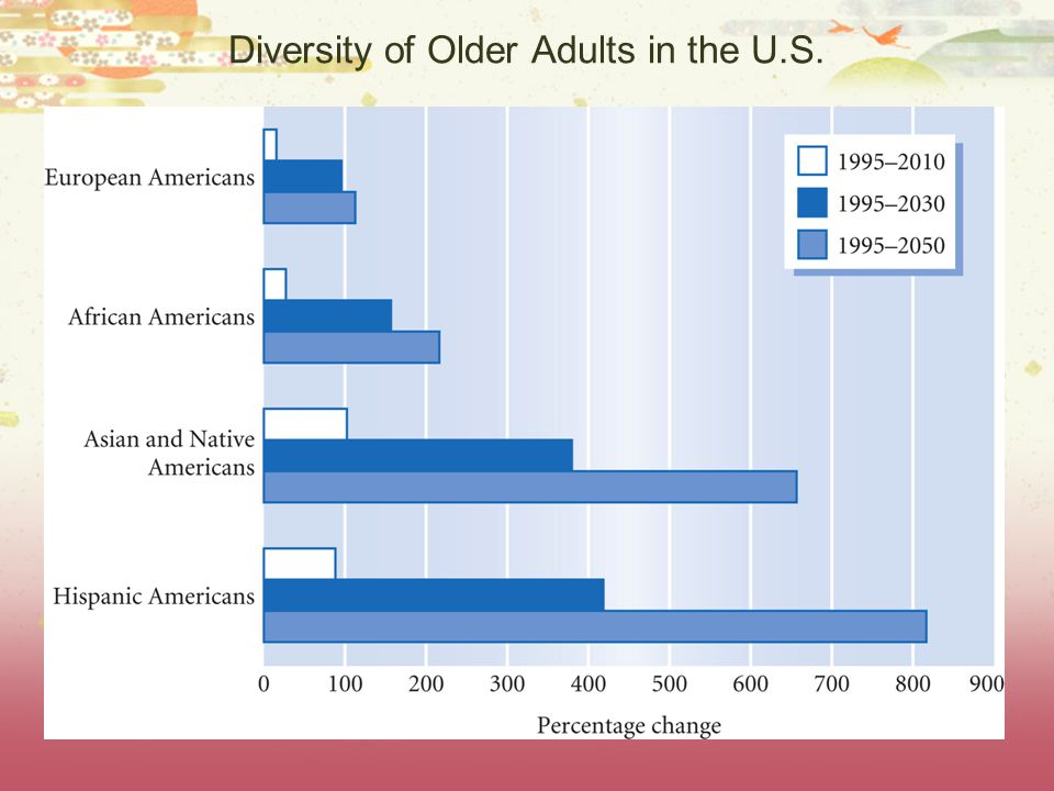 Diversity of Older Adults in the U.S.