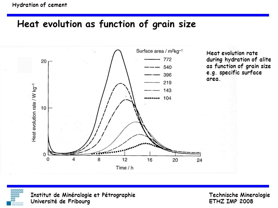 Heat evolution as function of grain size