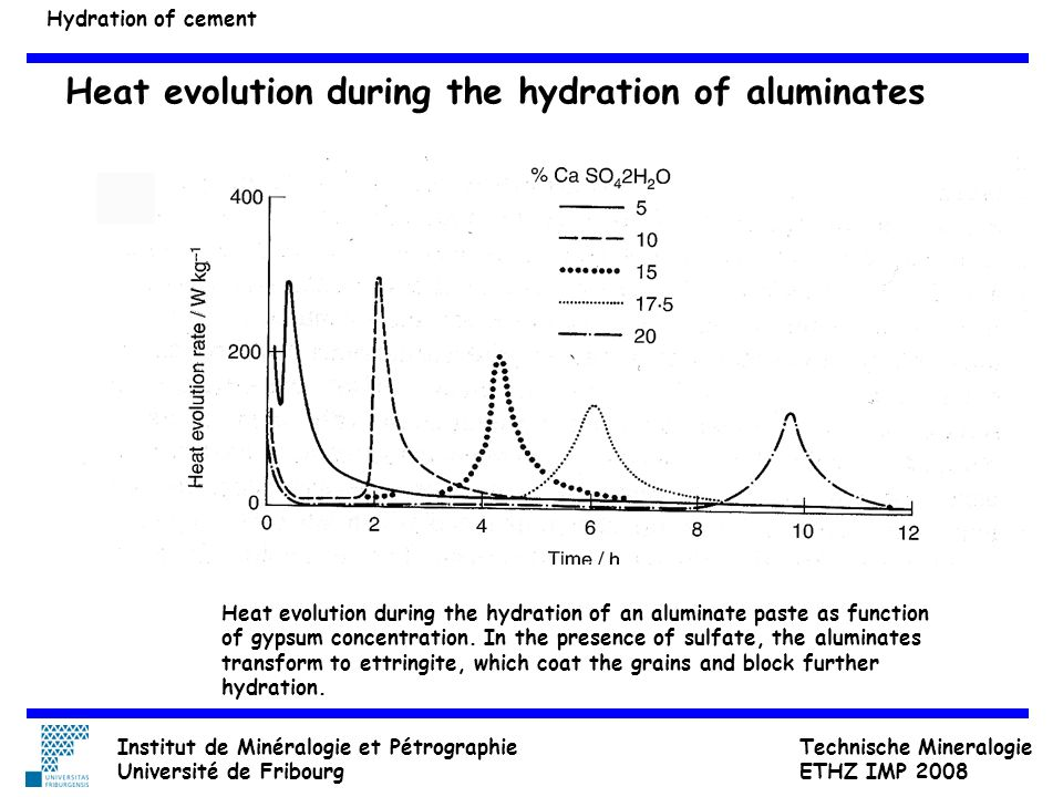 Heat evolution during the hydration of aluminates