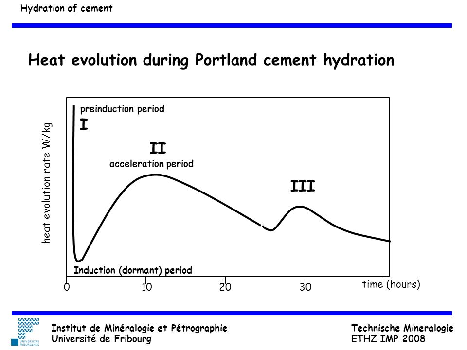 Heat evolution during Portland cement hydration