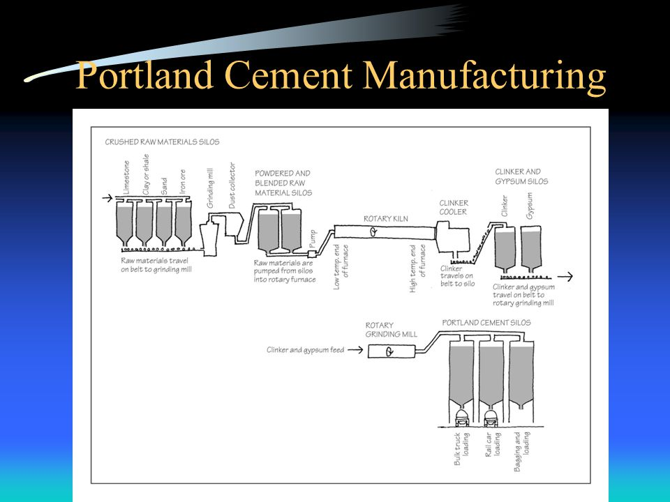 Portland Cement Manufacturing Process