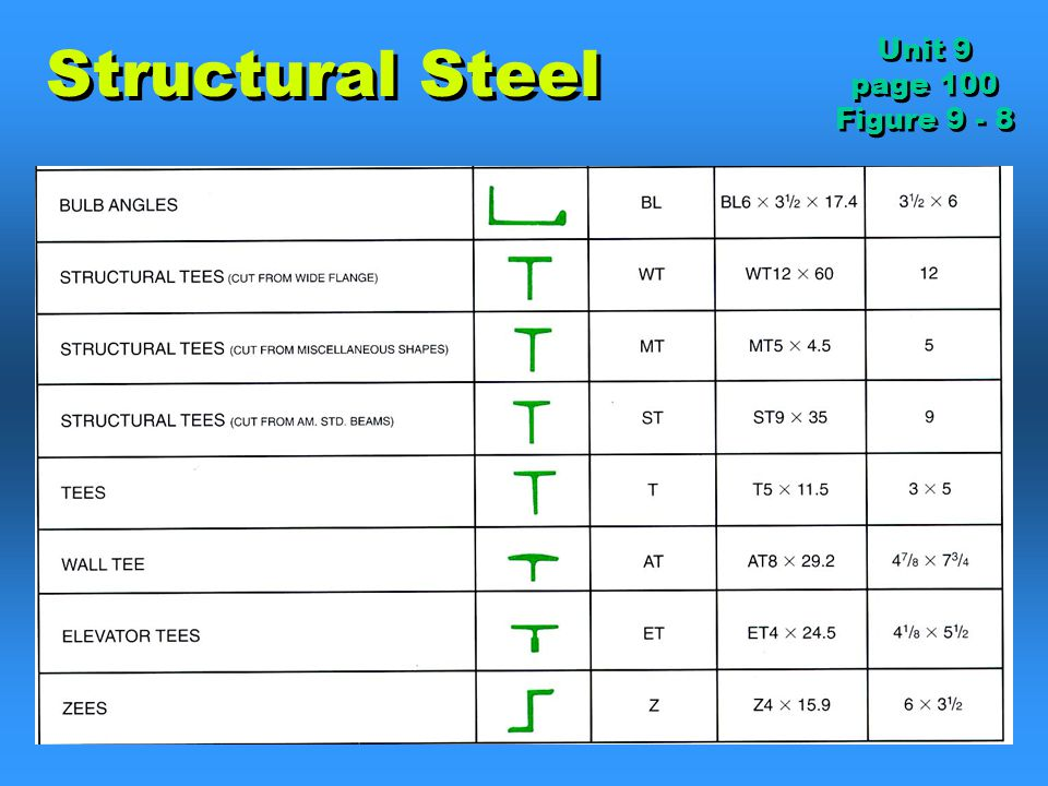 Construction Materials Ppt Download