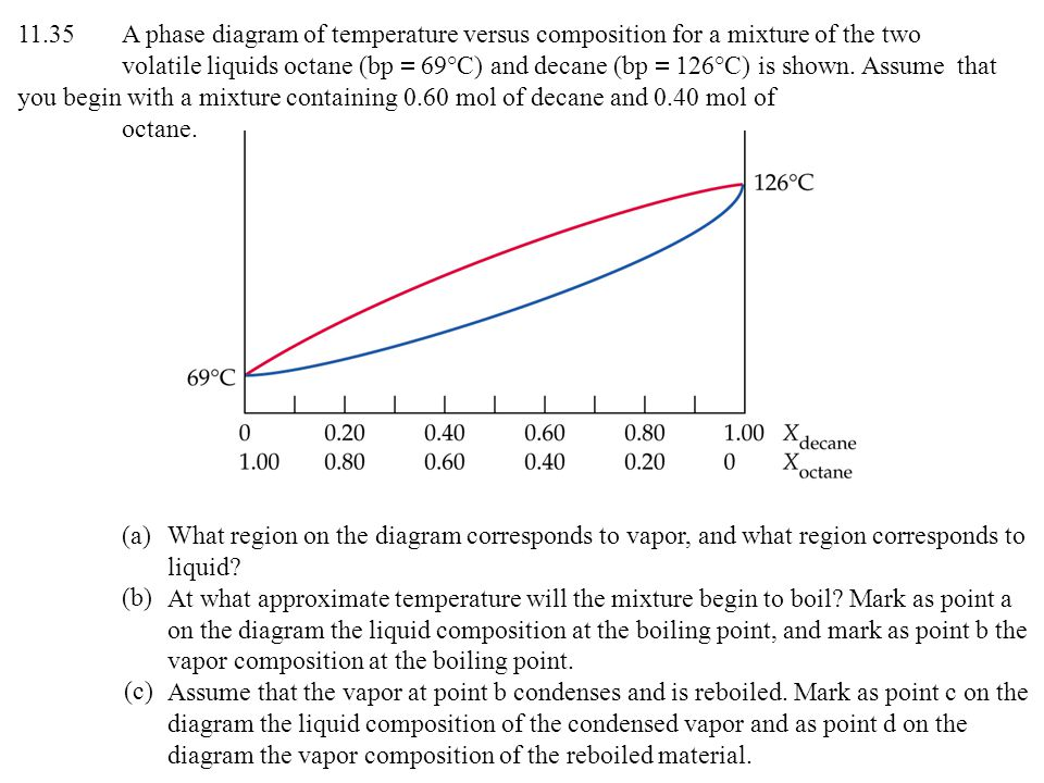 11.35 A phase diagram of temperature versus composition for a mixture of the two volatile liquids octane (bp = 69°C) and decane (bp = 126°C) is shown. Assume that you begin with a mixture containing 0.60 mol of decane and 0.40 mol of octane.