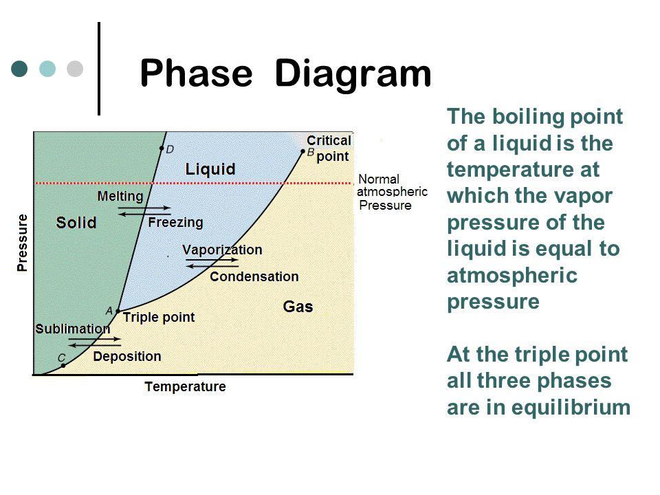 States Of Matter Solids And Liquids Ppt Video Online Download