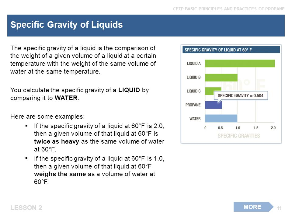 Specific Gravity of Liquids