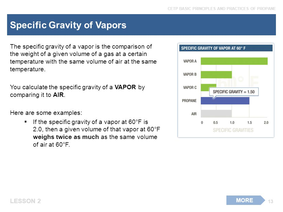 Specific Gravity of Vapors