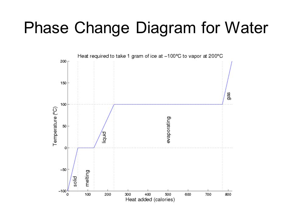 Water Phase Change Diagram.Section 3 3 Phases Changes Ppt Video Online Download