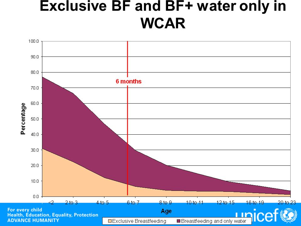 Exclusive BF and BF+ water only in WCAR