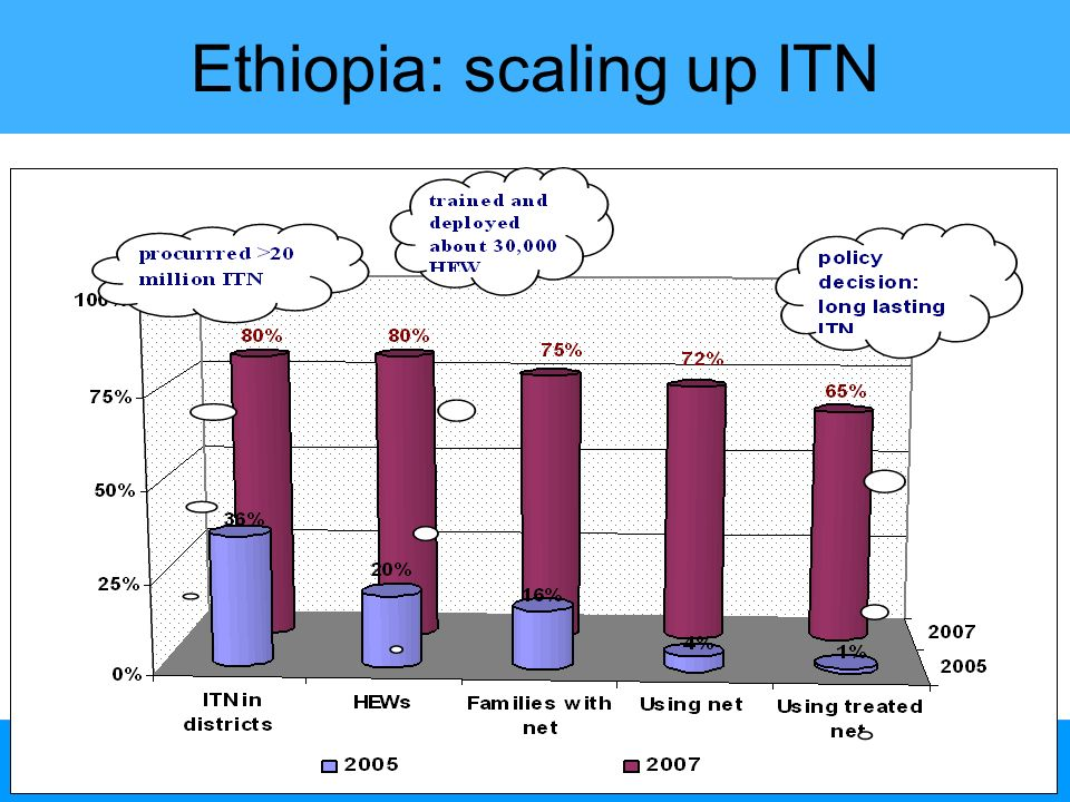 Ethiopia: scaling up ITN