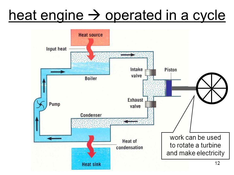 heat engine  operated in a cycle