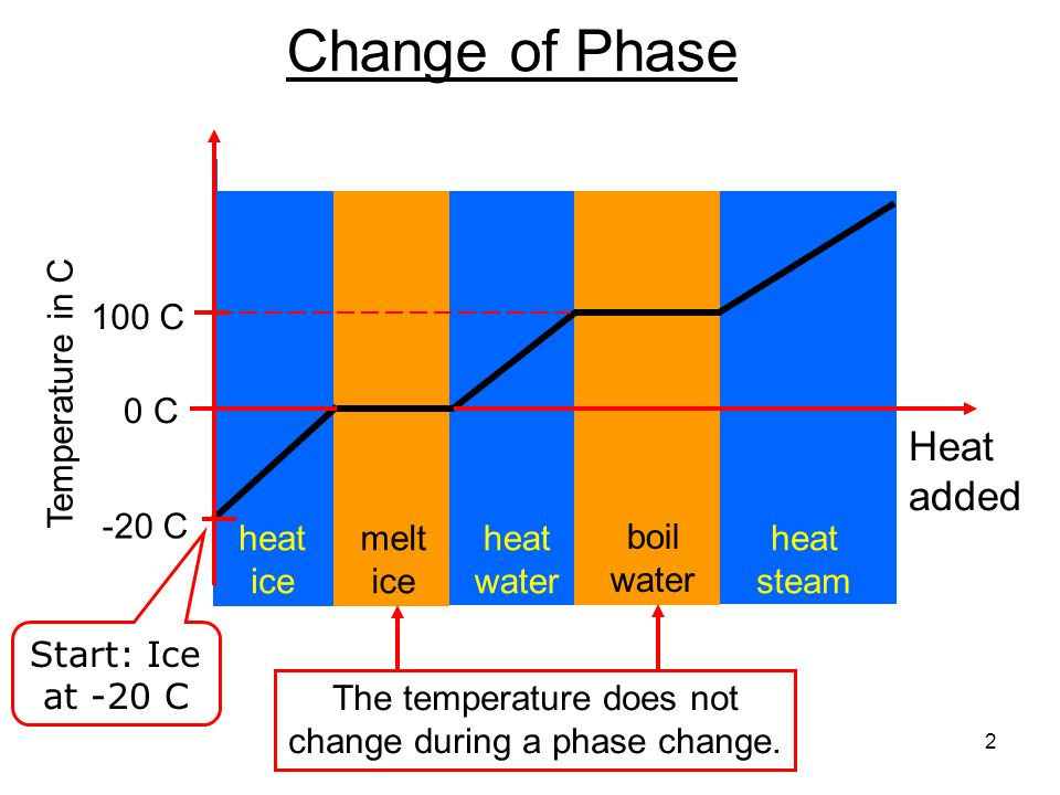 Change of Phase Heat added Temperature in C -20 C 0 C 100 C heat ice