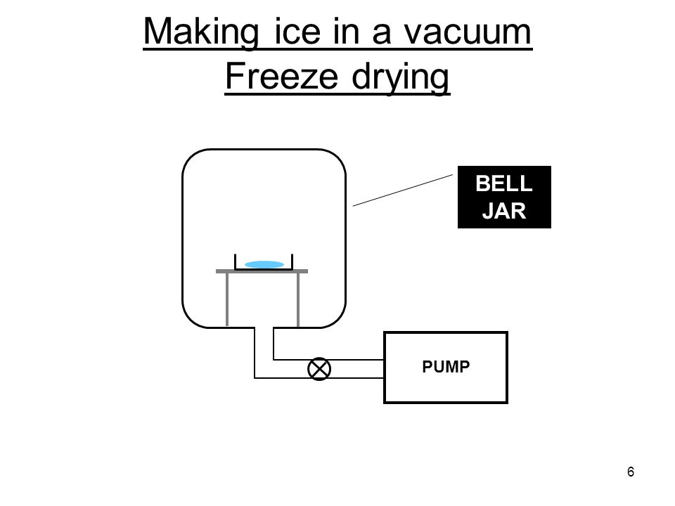 Making ice in a vacuum Freeze drying