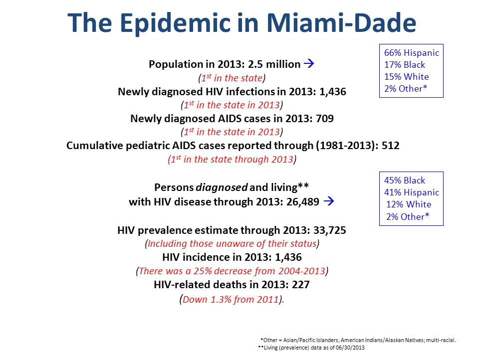 The Epidemic in Miami-Dade