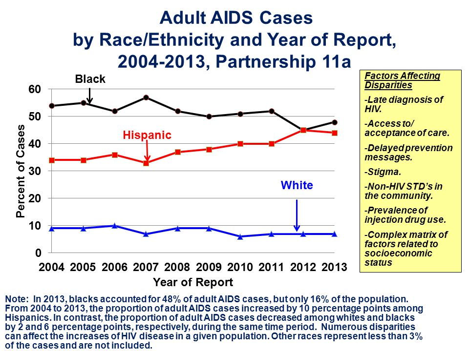 Adult AIDS Cases by Race/Ethnicity and Year of Report,