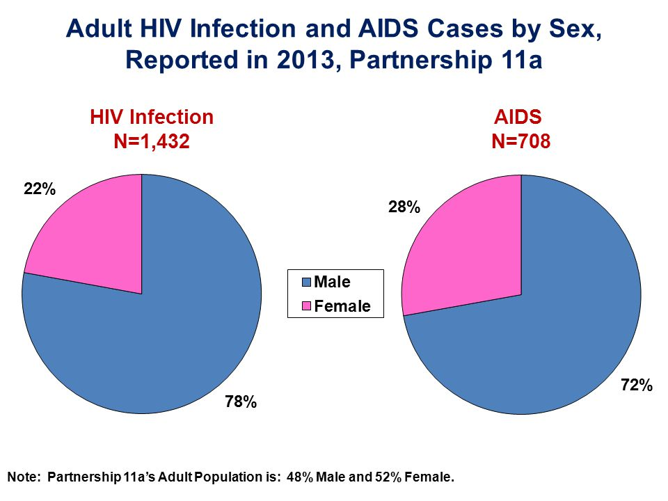 Adult HIV Infection and AIDS Cases by Sex,