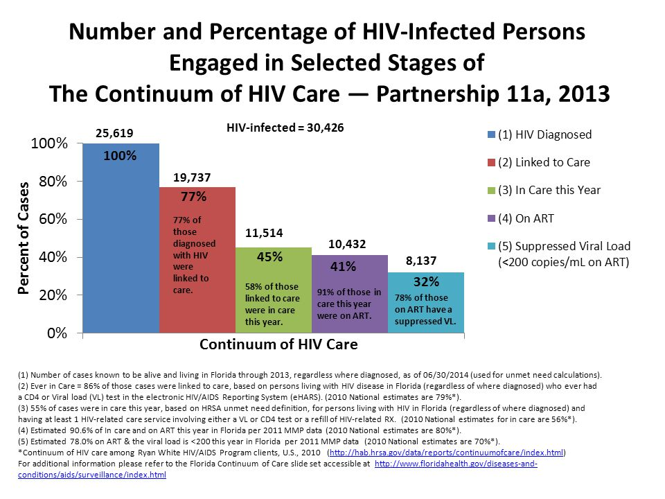 Number and Percentage of HIV-Infected Persons Engaged in Selected Stages of The Continuum of HIV Care — Partnership 11a, 2013