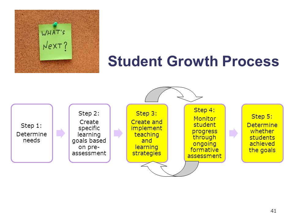 Student Growth Process